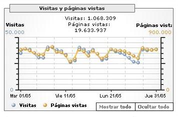 visitasMayo